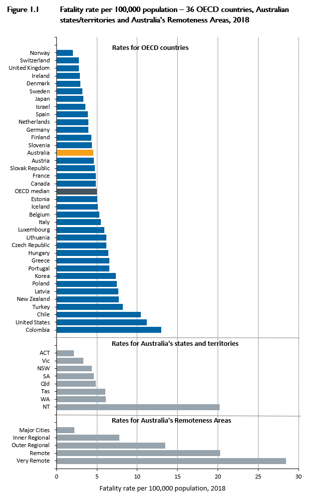 A bar chart showing road deaths per 100,000 population for OECD nations and Australian states/territories, 2018